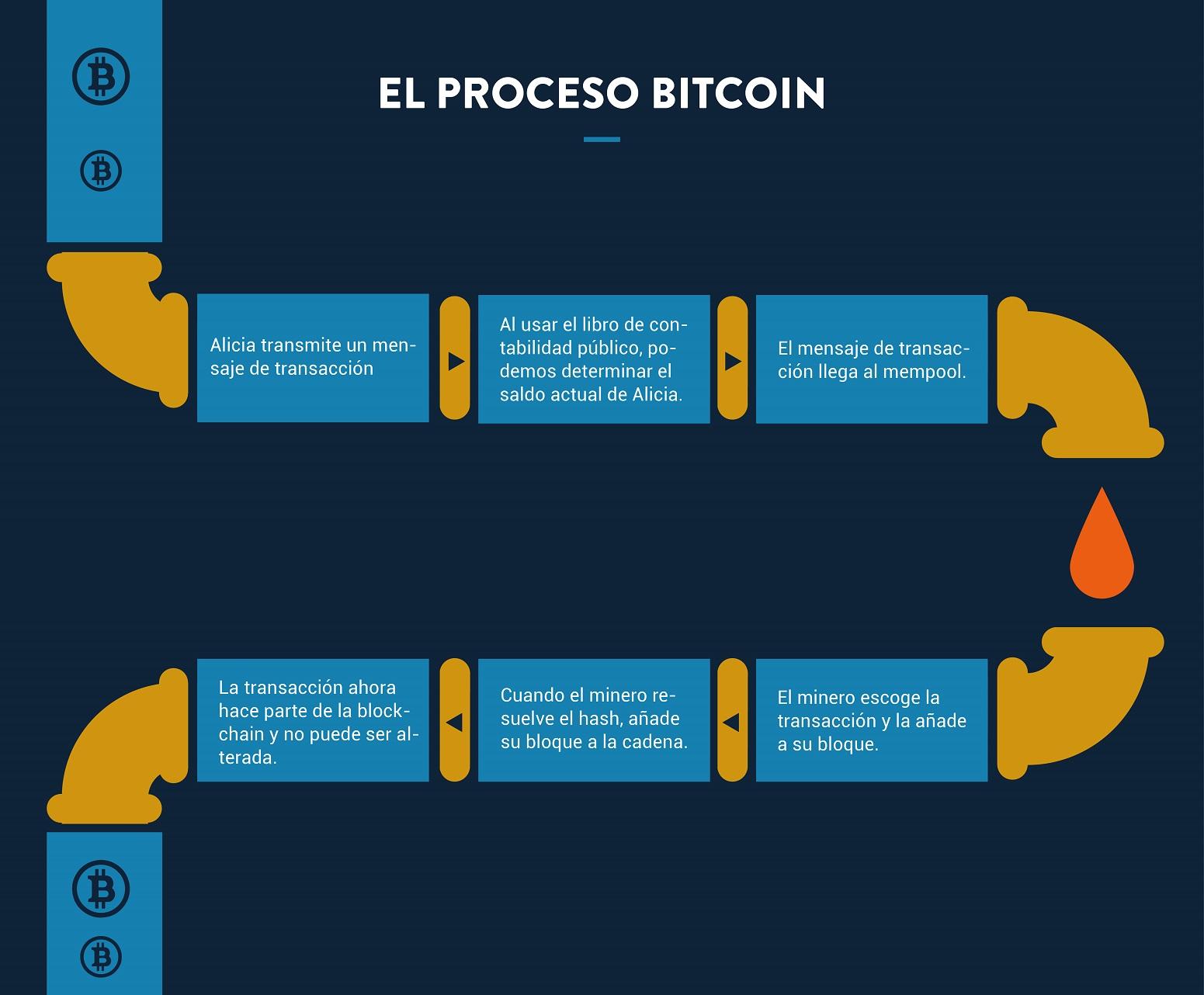 como se hace bitcoin